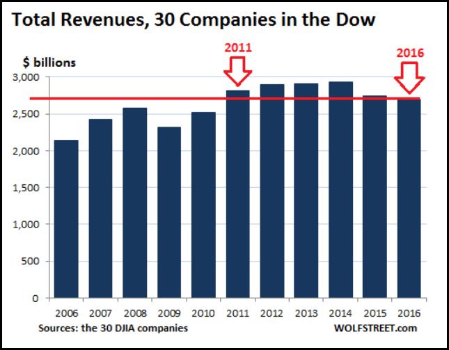 0217total-dow-jones-revenues-wolfstreet