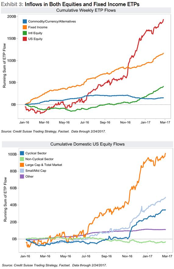 0317CumulativeUSinvest flows
