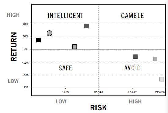 Chris Belchamber Investment Risk Management